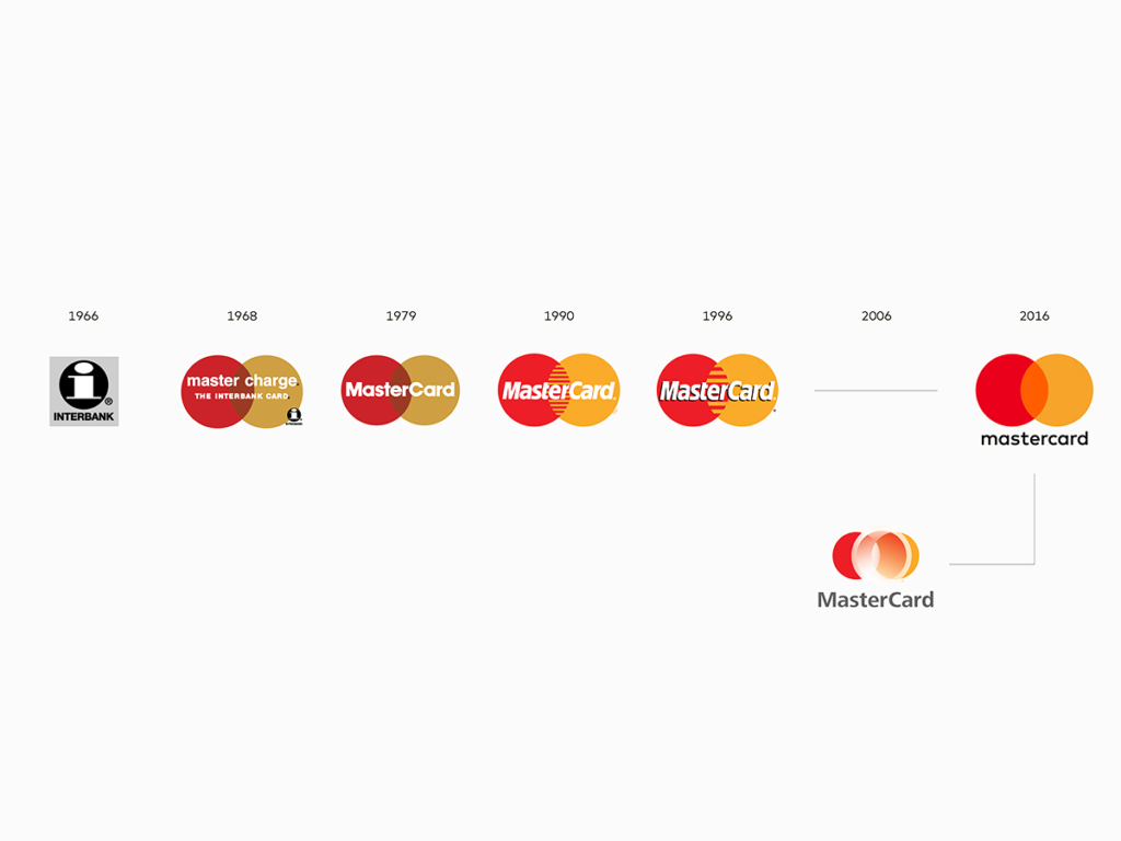 Mastercard logo Evolution